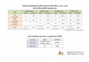 สรุปคะแนนแต่ละเกณฑ์-ปี-53-56-2-10-57_001-1024x723