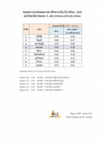 สรุปคะแนนแต่ละเกณฑ์-ปี-53-56-2-10-57_002-723x1024